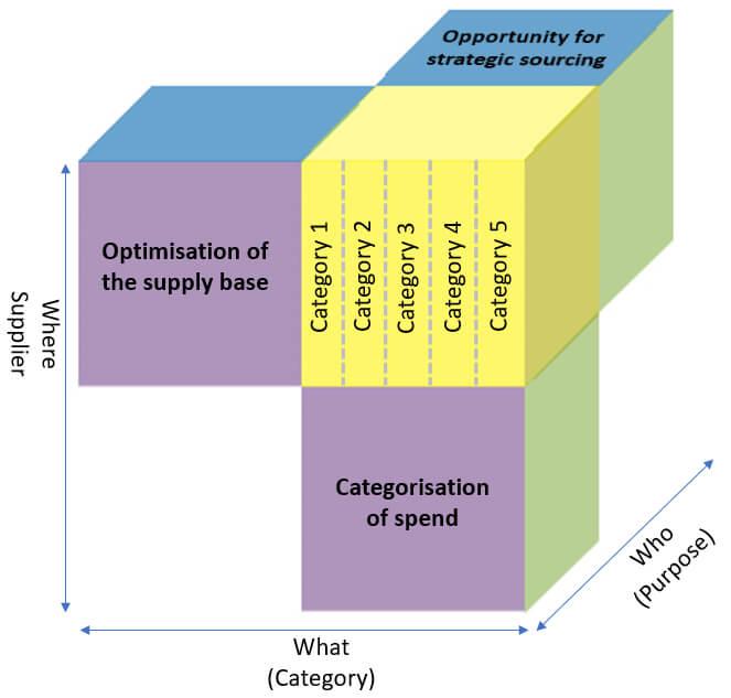 direct spend analysis